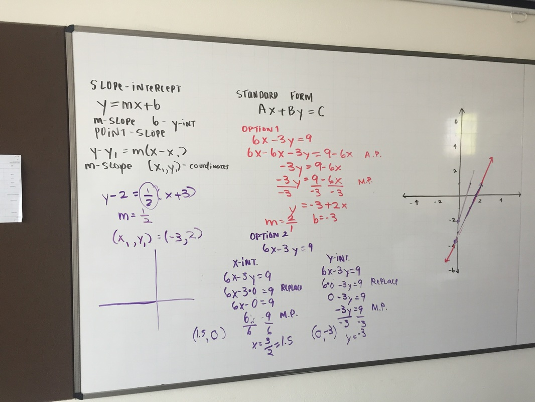 7b gimnasio campestregrade 7 math today we reviewed how to change point slope form into slope intercept form and also how to make a graph straight from point slope form falaconquin